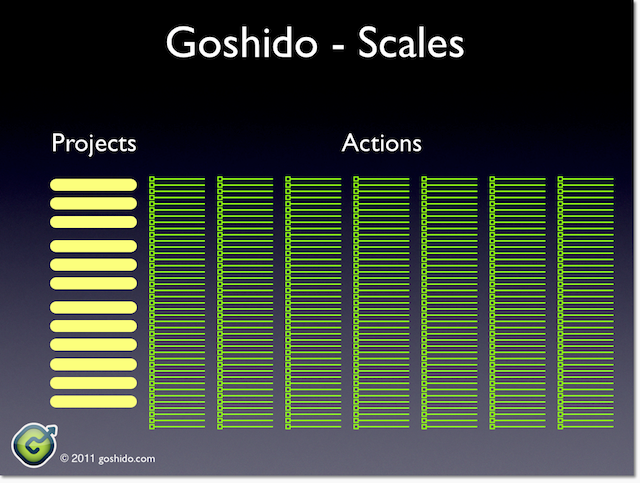 Actions in Goshido