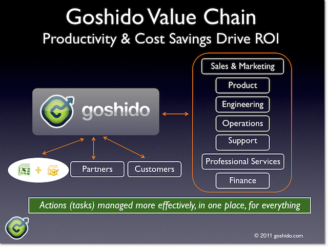 Goshido gets broad adoption