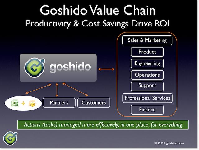 Goshido gets broad adoption